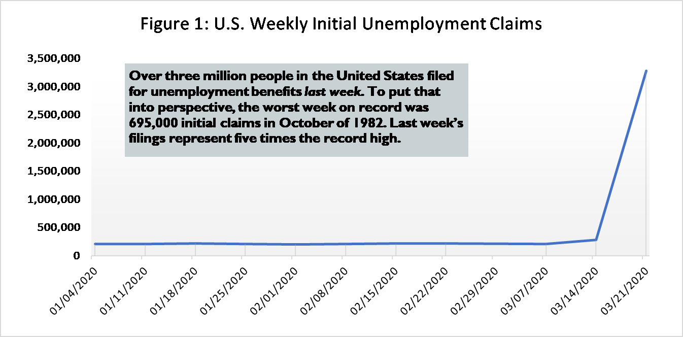 Line Graph Depicting U. S.  Weekly Initial Unemployment Claims to date in 2020