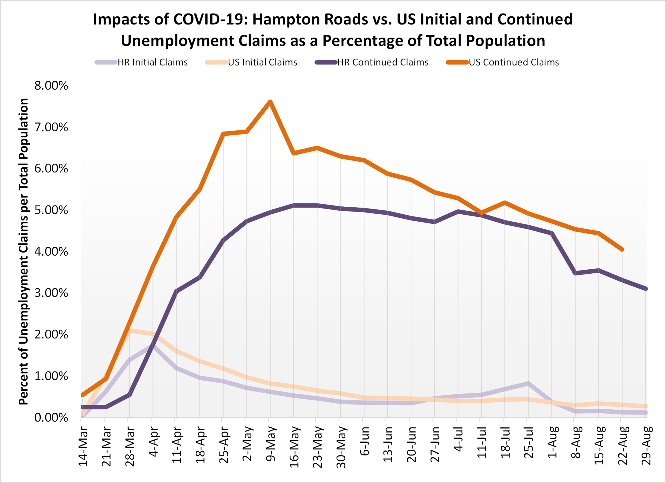 Line chart depicting Hampton Roads vs. US Initial and Continued Unemployment Claims as a Percentage of Total Population