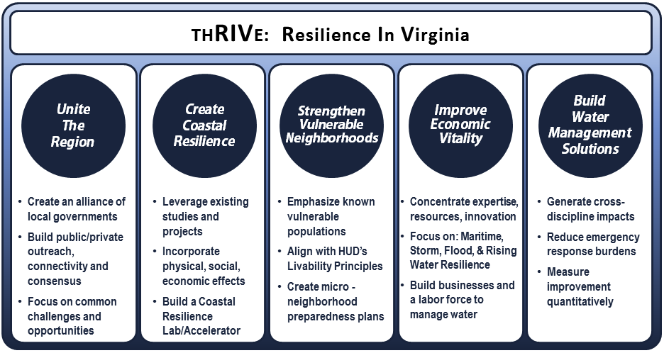 ThRIVE: Resilience in Virginia