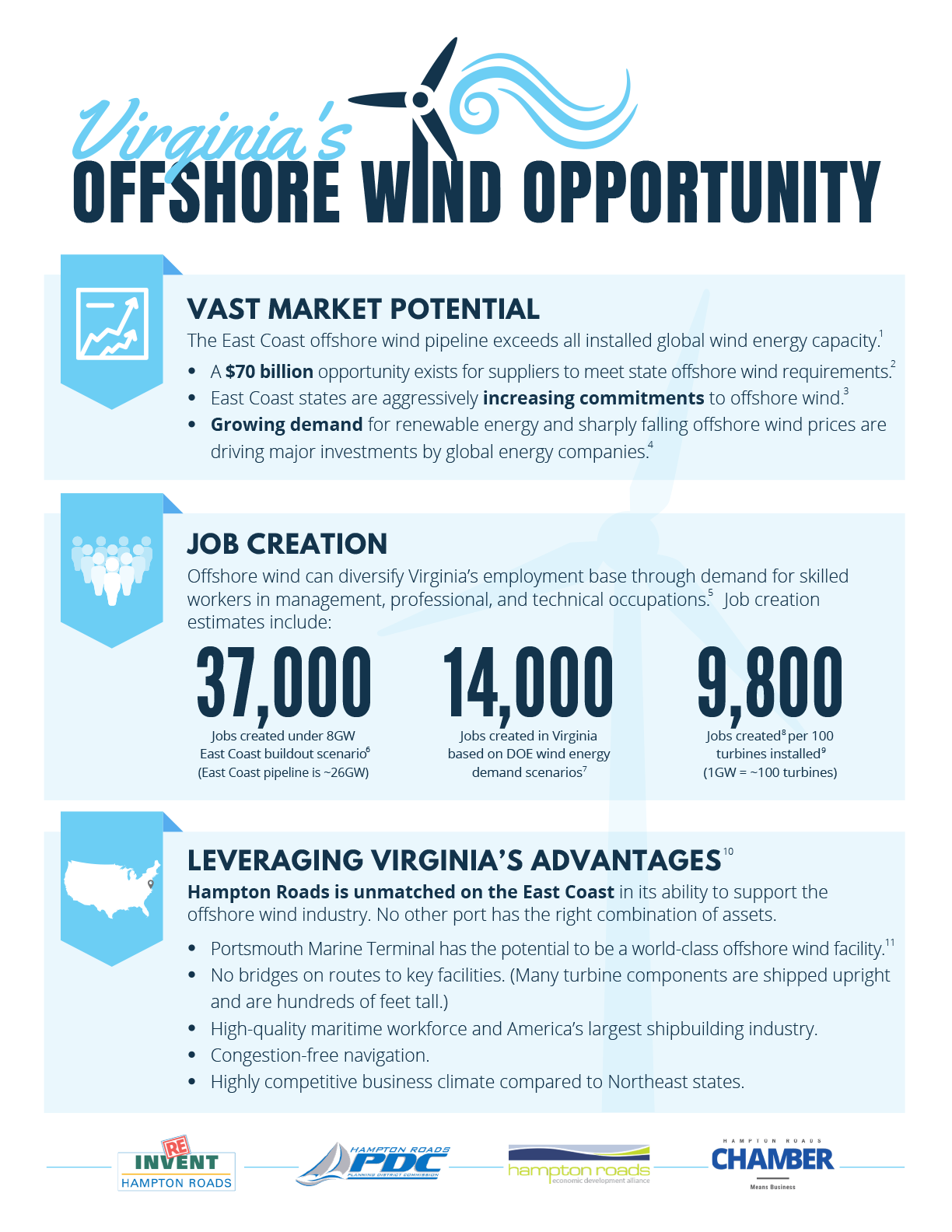 Page One of Virginia's Offshore Wind Opportunity Fact Sheet