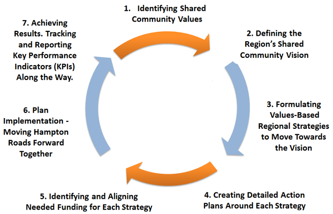 Seven Step Community Based Planning Approach