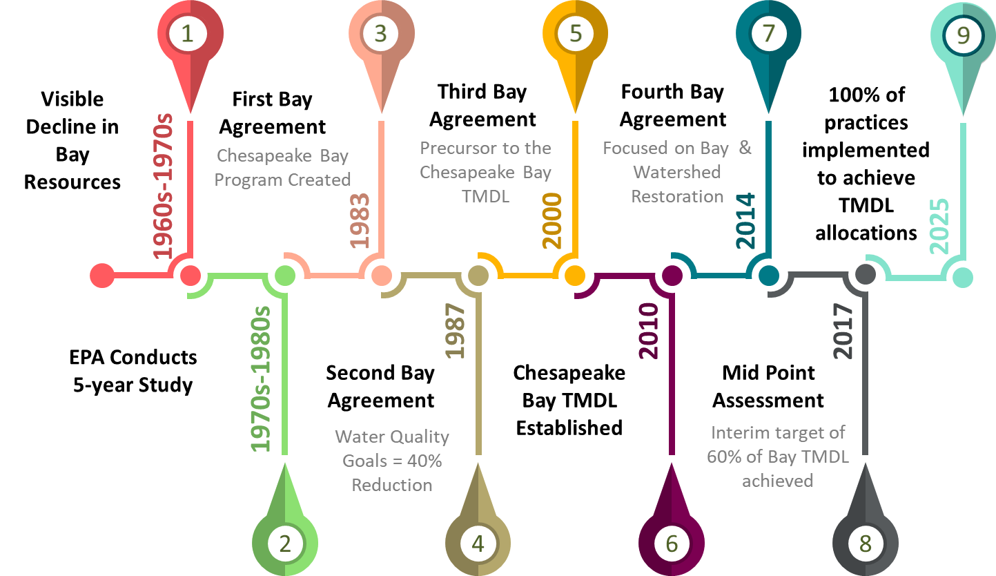 Line graphic depicting the Chesapeake Bay TMDL Timeline