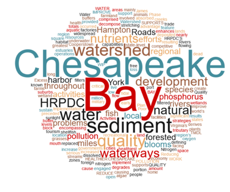 Chesapeake Bay Word Cloud Graphic