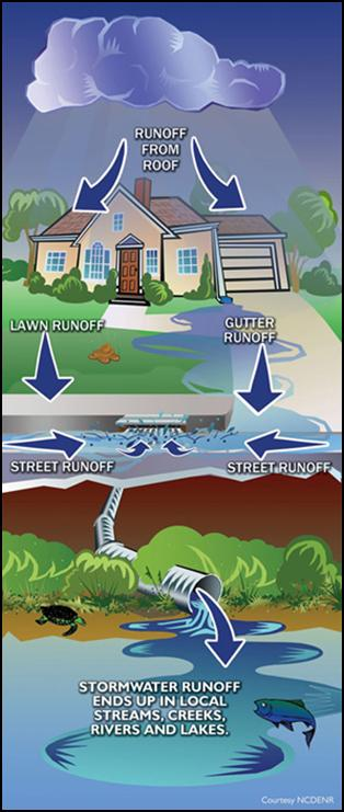 Image depicts polluted stormwater runoff