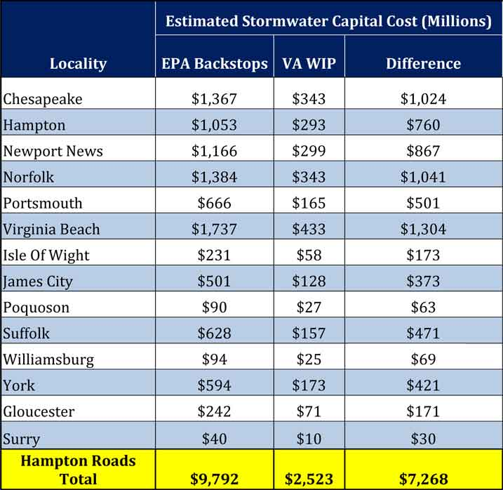 Stormwater Capital Loss