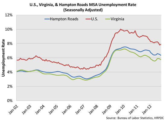 US, VA & HRMSA Unemployment Rate (Seasonally Adjusted)