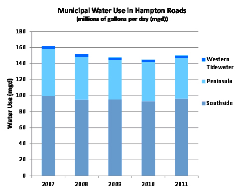 Municipal Water Use in Hampton Roads