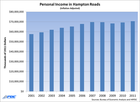 Personal Income in Hampton Roads