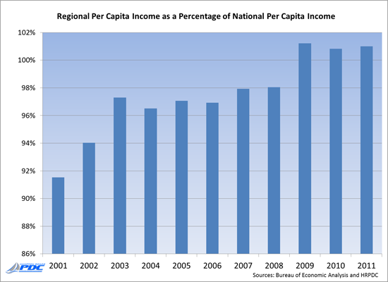Regional Per Captia Income as a Percentage of National Per Capita Income