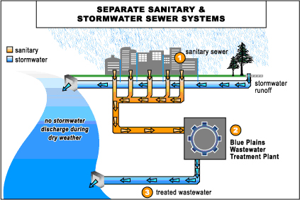 Wastewater management water resources hampton roads for Waste drainage system